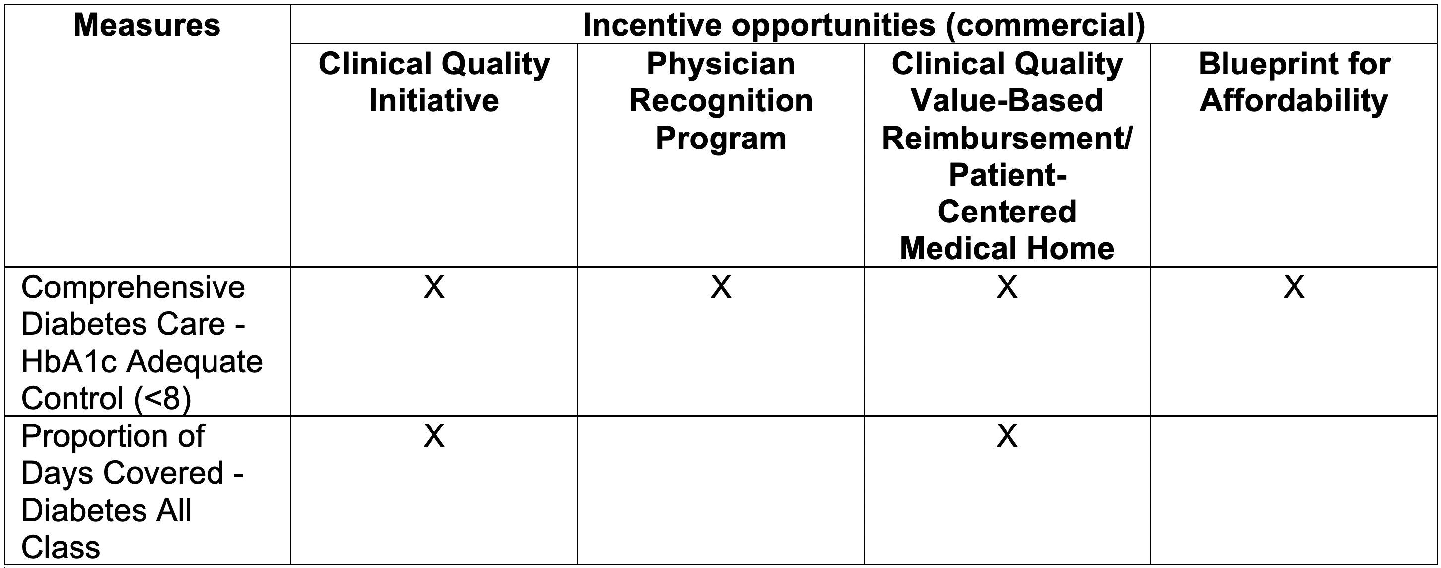 Incentive program table