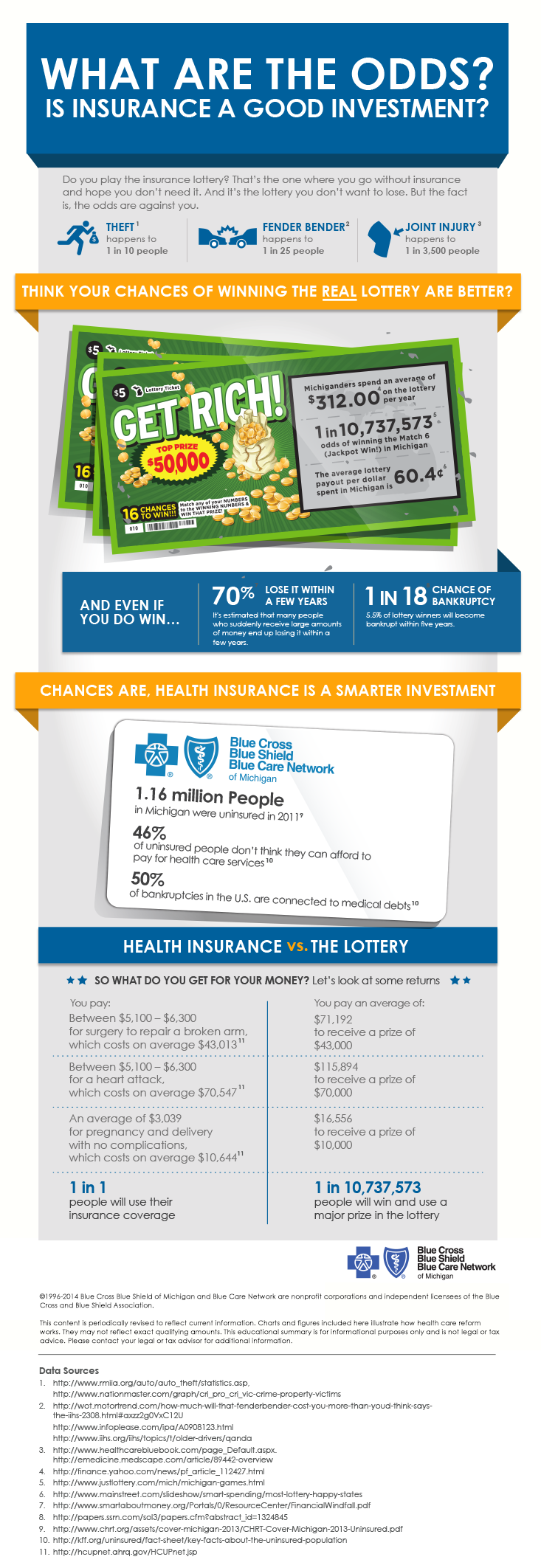 This Health Insurance 101 infographic explains why health insurance is a smart investment.