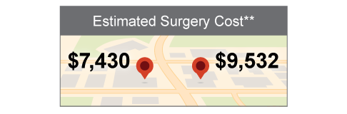 The estimated cost of knee surgery is $7,430 at one location or $9,532 at another location.